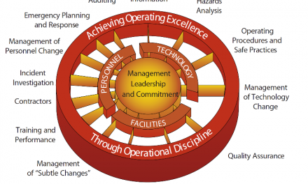 Making the SDLC safe – learning from the DuPont model