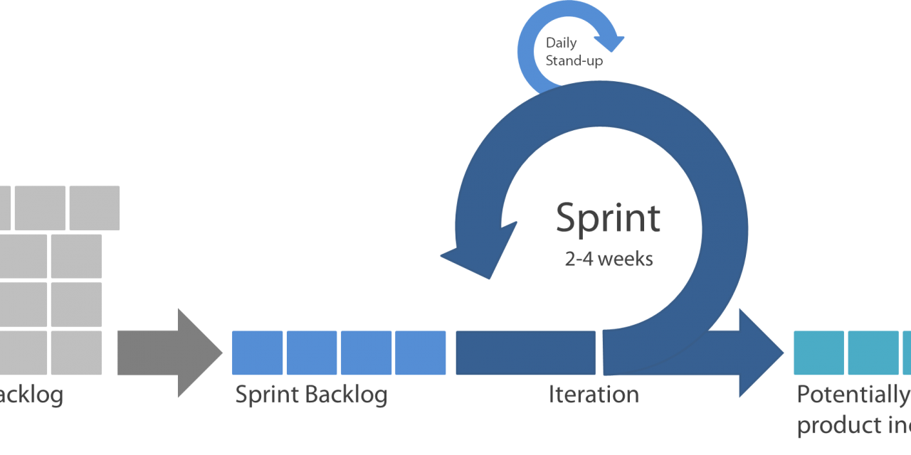 CHOW #124 – Scrum Master, can you increase our sprint duration?