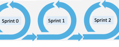 Seven Tenets of Agile Knowledge Transition Methodology