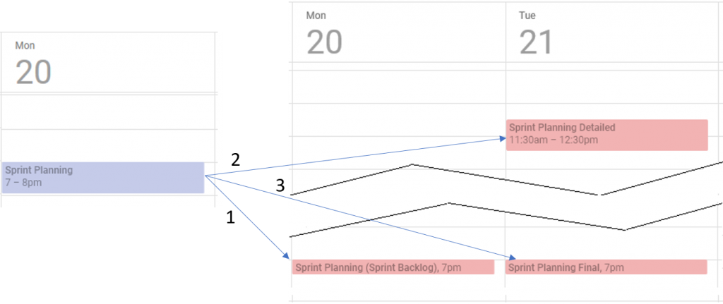 Distributed Sprint Planning