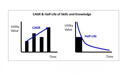 CAGR & Half-Life of Skills & Knowledge