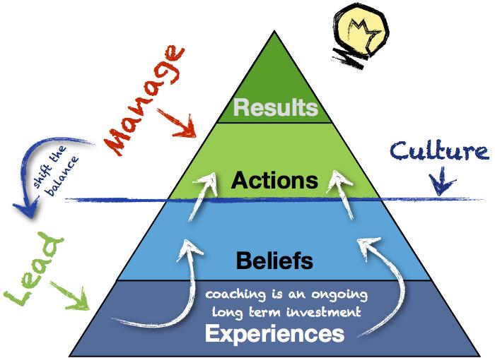 Understanding Organizational Ideology – Key step to cultural change
